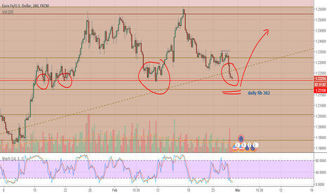 EURUSD: Waiting for more confirmation.