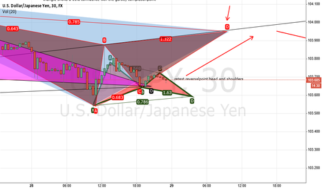 USDJPY: long and then short all the way