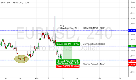 EURUSD: EURUSD Long Trade Setup