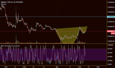 DGBBTC: Cup and Handle forming on DGB