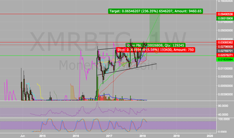 XMRBTC: Bull flag or Ascending triangle?