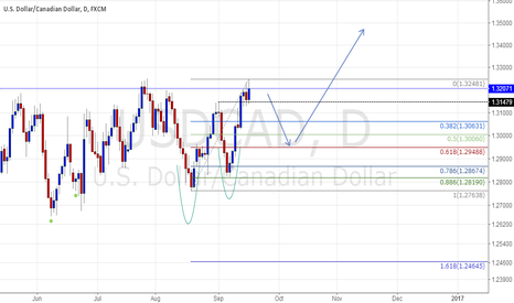 USDCAD: USDCAD trend prediction