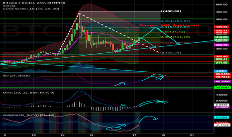 BTCUSD: Short now, or chance 437 for a better short