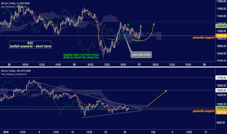 "BTCUSD: BITCOIN - Bullish view on ""Ichimoku"""