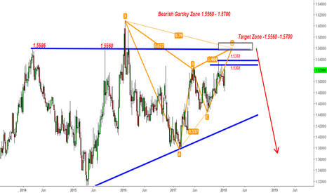 EURCAD: EURCAD-STRATEGY 1 - 2 - 3 -BEARISH GARTLEY LAST OR UP UP & AWAY