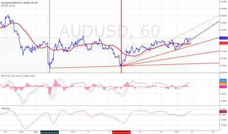 AUDUSD: AUD/USD:SHORT