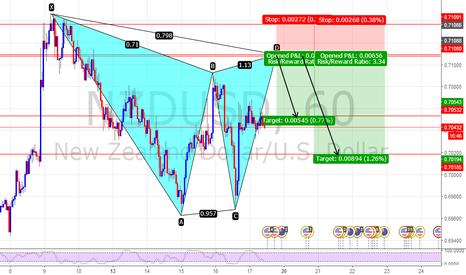 NZDUSD: NZDUSD Potential short position