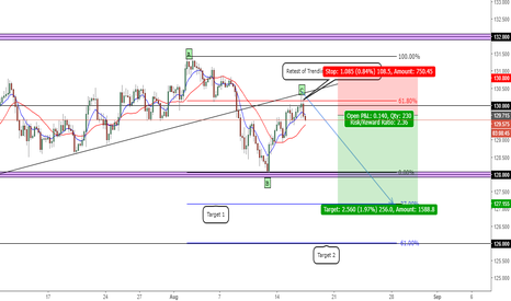 EURJPY: Potential EURJPY SHORTS!!