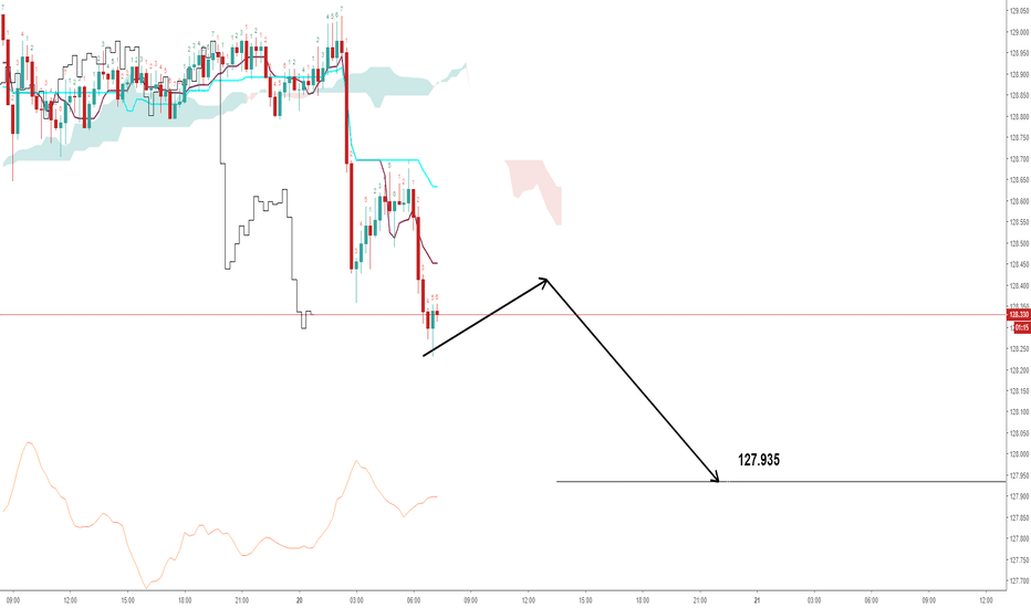 EURJPY: EURJPY Day of the red