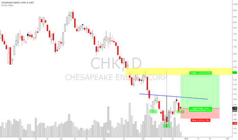 CHK: $CHK Possible Inverted HnS