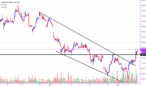HINDALCO: HINDALCO :  A GOOD BET FOR SHORT TERM