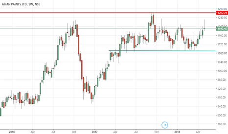 ASIANPAINT: ASIAN PAINTS weekly breakout level is 1262