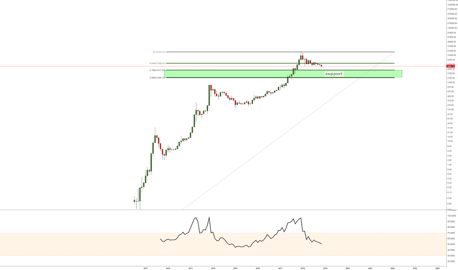 BLX: support for btc