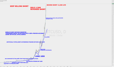 BTCUSD: Keep Selling Short Bitcoin $12,200 Crash Soon! $BTCUSD