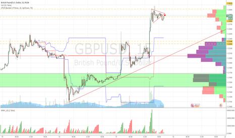GBPUSD: GBPUSD Triangle Breakout