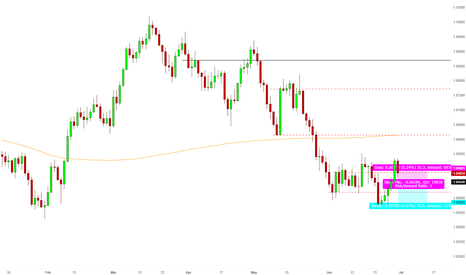 AUDNZD: Possible fall resumption