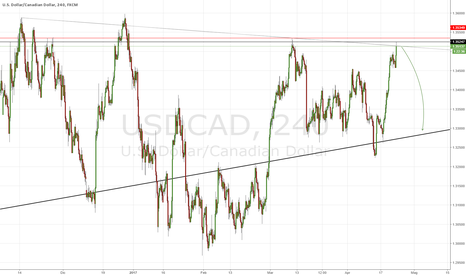 USDCAD: Loonie sotto 1.3524 рer il short.