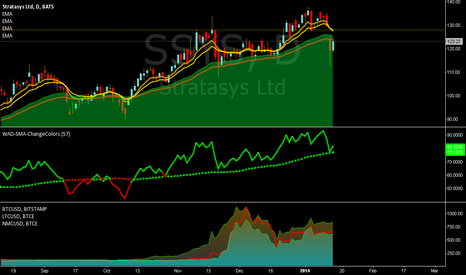 SSYS: Short this Pop