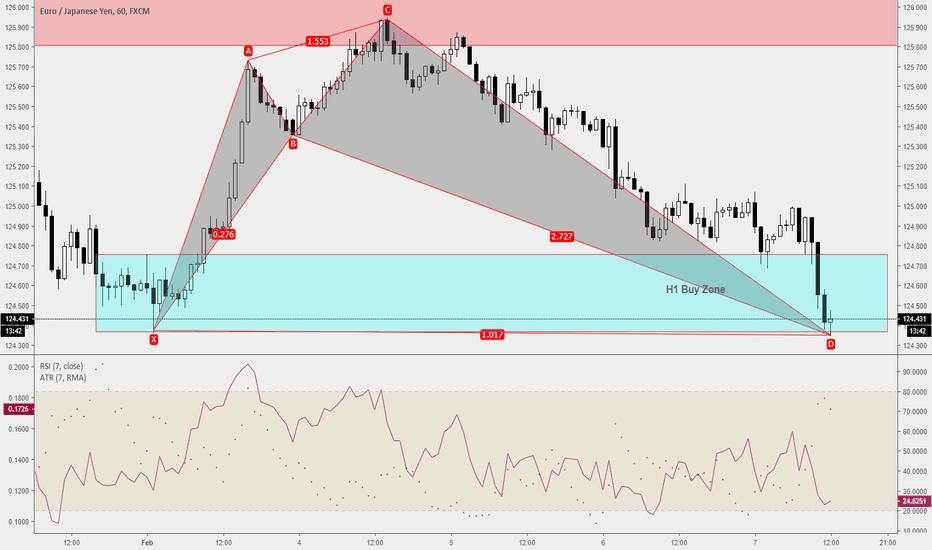 EURJPY: Trade Ideas Position: EURJPY Shark