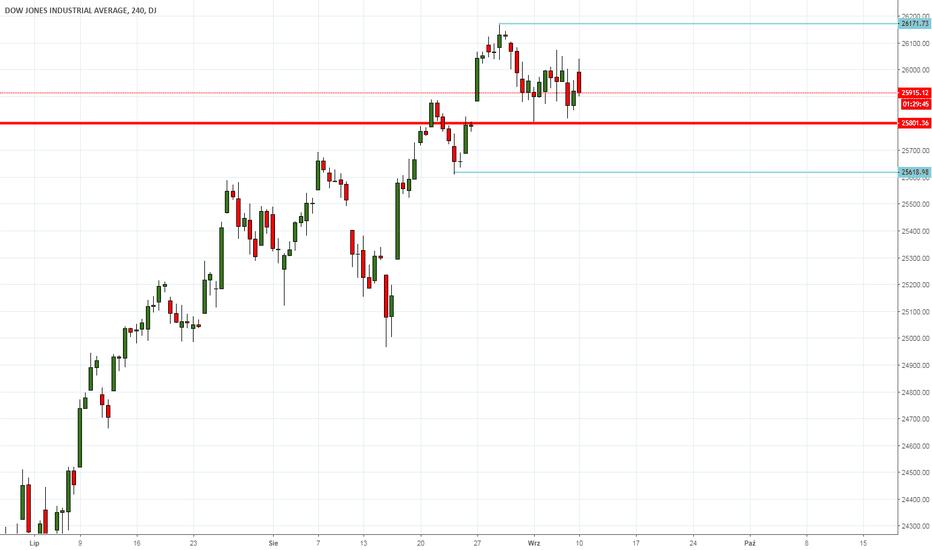 DJI: DJIA - wsparcie obronione