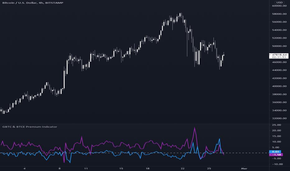 gbtc premium tradingvisualizza