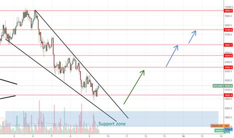 BTCUSD: BTC corrective wave ending, bounce expected