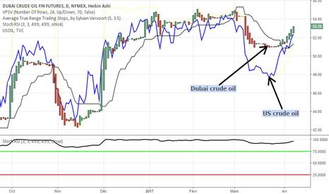 JDC1!: pétrole brut Dubaï vs pétrole brut US