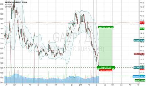 GAZP: Покупка Газпром