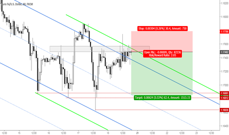 EURUSD: EURUSD: Rejection at Resistance Zone