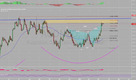 AUDNZD: Perfect Bearish Butterfly AUD/NZD