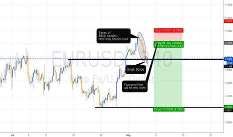 EURUSD: Break INside