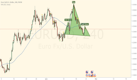 EURUSD: EURUSD UPDATED (22.02.2018) 4H POSSIBLE HEAD AND SHOULDERS?