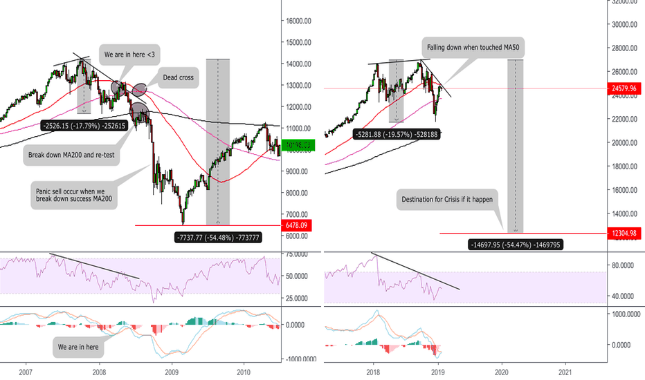 DJI: Dow Jones history repeat ?