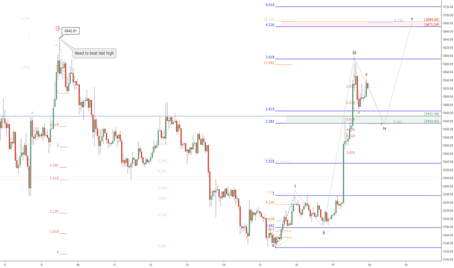 BTCUSD: BTCUSD bulls can confirm bottomed if this happens: Bitcoin signs