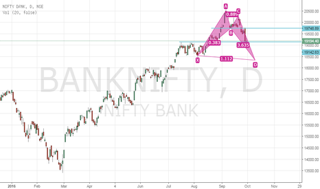 BANKNIFTY: Bank Nifty - Bullish Alt Bat