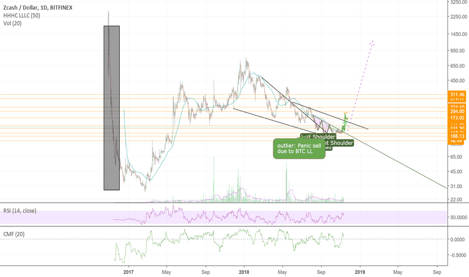 ZECUSD: ZCash ZEC Strong Accumulation about to play out