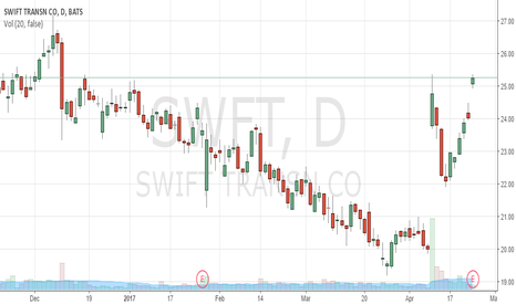SWFT: gapped up. today earnings days