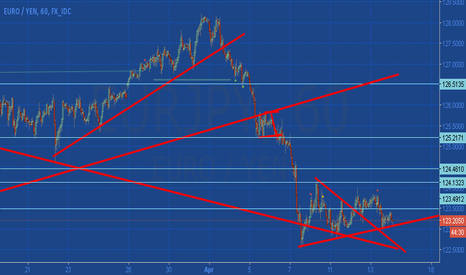 EURJPY: Short Eur/Jpy with Stop 123.500