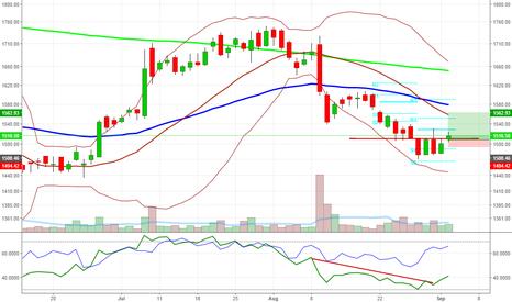 LUPIN: Lupin Breaking 4 day trading range on upward