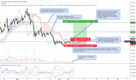 ETCUSD: Trading idea for ETC/USD LONG - Current price 15.542 USD