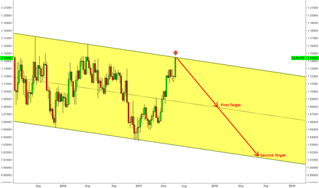 EURUSD: EURUSD right at the channel resistance!!!!