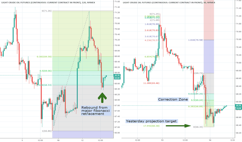 CL1!: Crude Oil - Rebound but not reversal