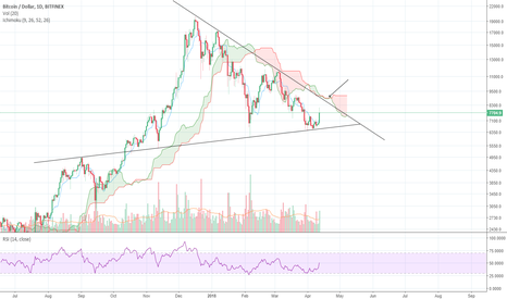 BTCUSD: Ichimoku on the daily giving us an exit point for downtrend