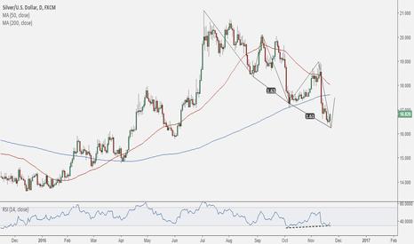 XAGUSD: Silver nearing a bottom in the short term?