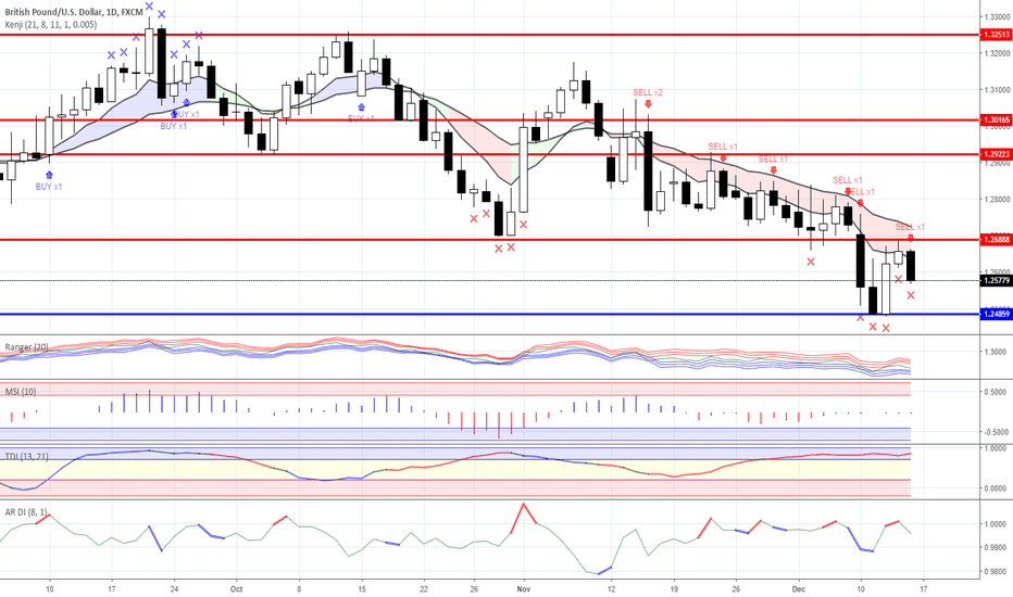 GBPUSD: News background and trading ideas for 14/12/2018