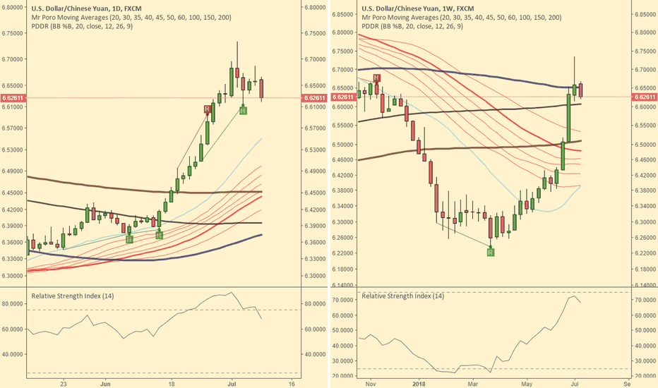 USDCNH: Can USDCNH keep going?