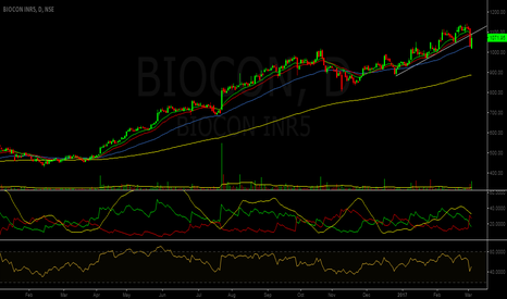 BIOCON: Trendline Breakdown - Biocon
