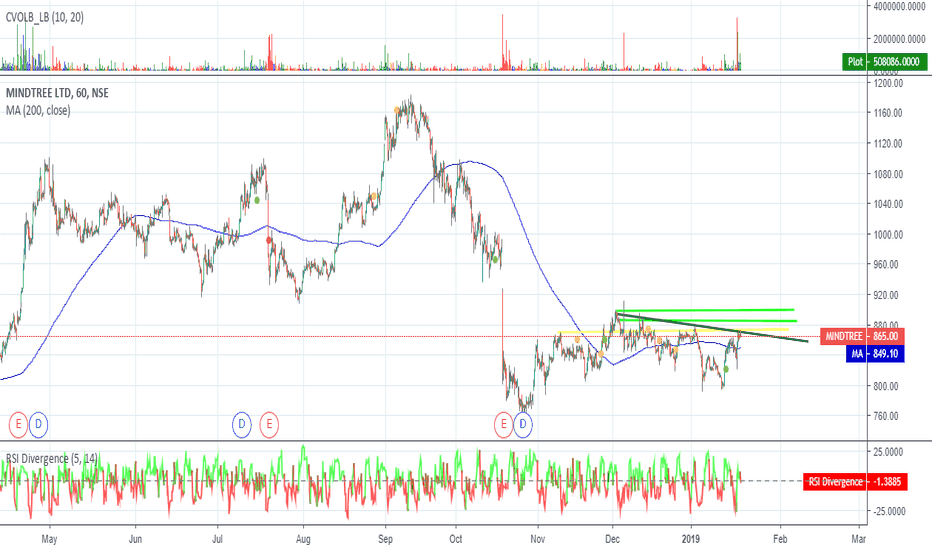 MINDTREE: Mindtree - Long -buy only above 875
