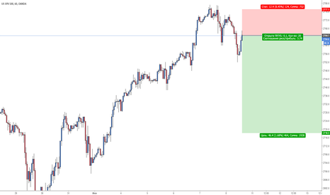 SPX500USD: S&P 500 short