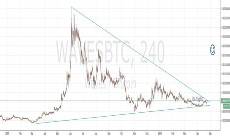 WAVESBTC: its tight